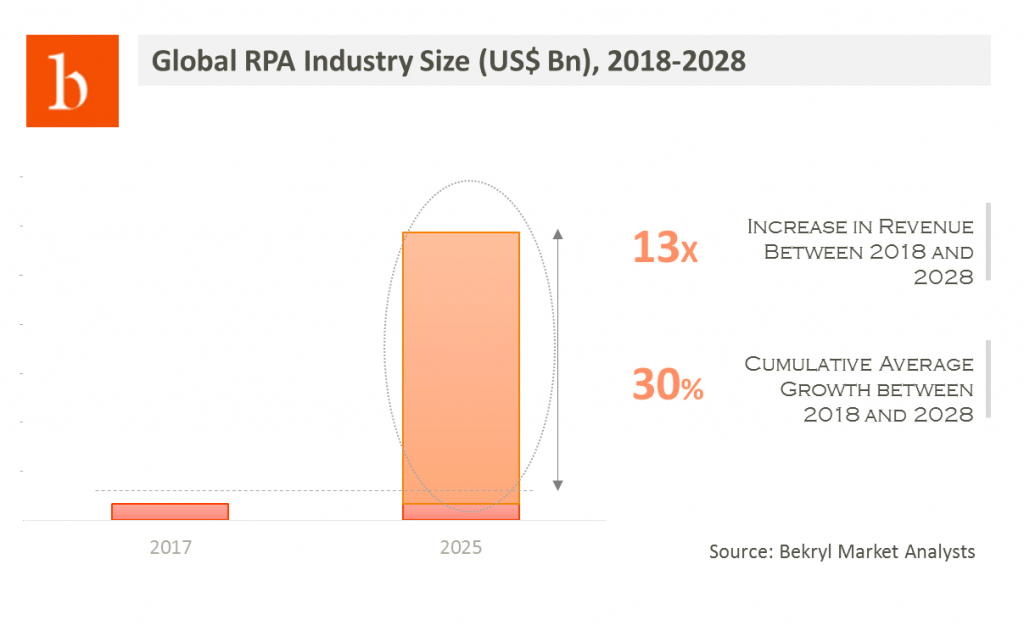 robotic process automation market to witness 13X increase in revenue by 2028 (snapshot from the industry report)