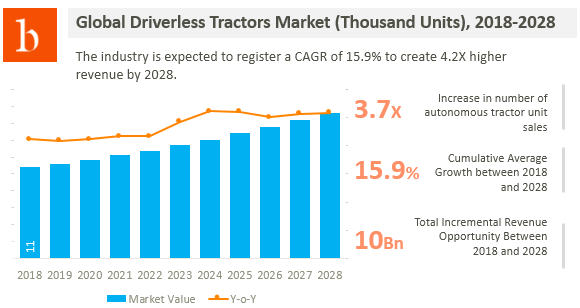 driverless tractor market size analysis