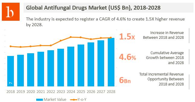 5 key insights on global antifungal drugs market size analysis 2018