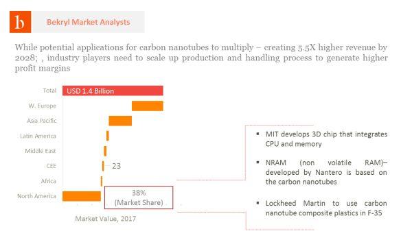 Global Carbon Nanotubes Market Revenue and Forecast, 2018 - 2028