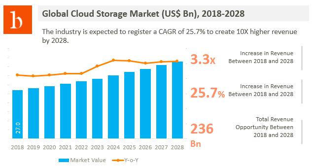 cloud storage market size analysis