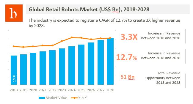 Retail Robots Market