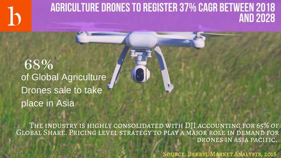 agriculture-drones-market-size-forecast-analysis