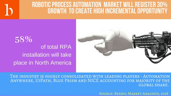 Robotic Process Automation Market Size Analysis,Forecast to 2028