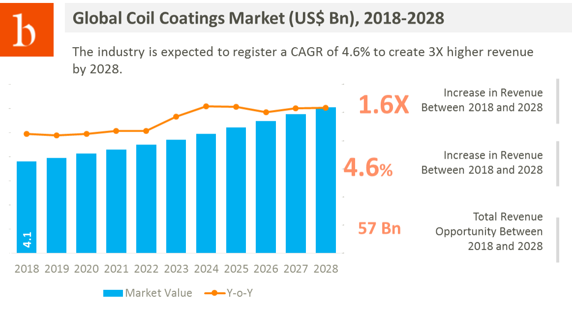 coil coatings market value is set to grow over 1.6X in terms of revenue and will create more than 57 billion USD in cumulative revenue. Collectively, the change in the industry is attributed to its increased demand in construction and automotive sector