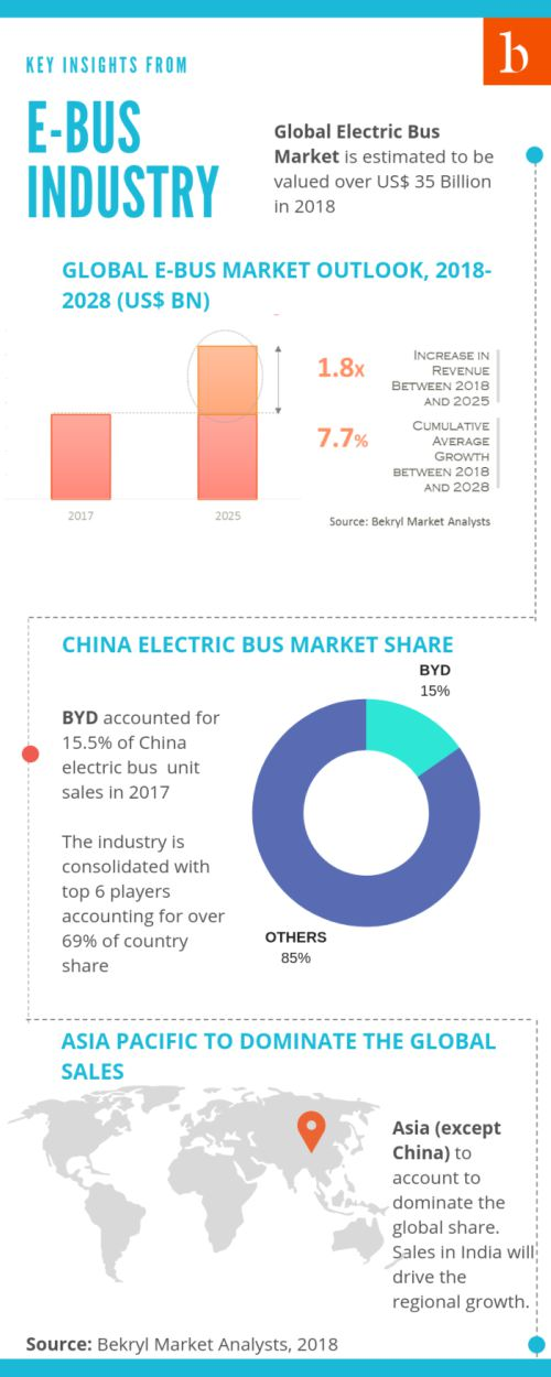 electric bus market outlook - US$ 37 billion industry is expected to be driven by high sales in China. BYD accounted for over 15% of China electric bus market size