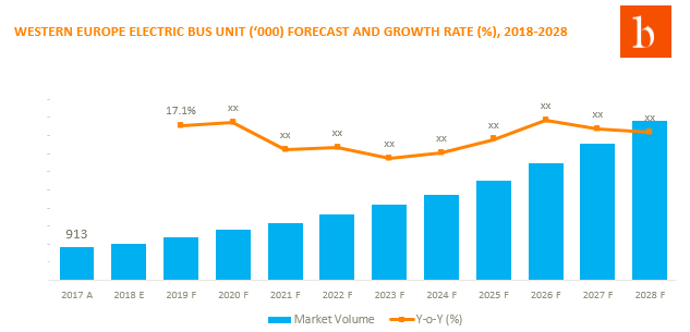 Western Europe electric bus market is set to register 4.3X higher revenue by 2028 as compared to that in 2017. The industry is consolidated as a result, competition will heighten in next ten years.