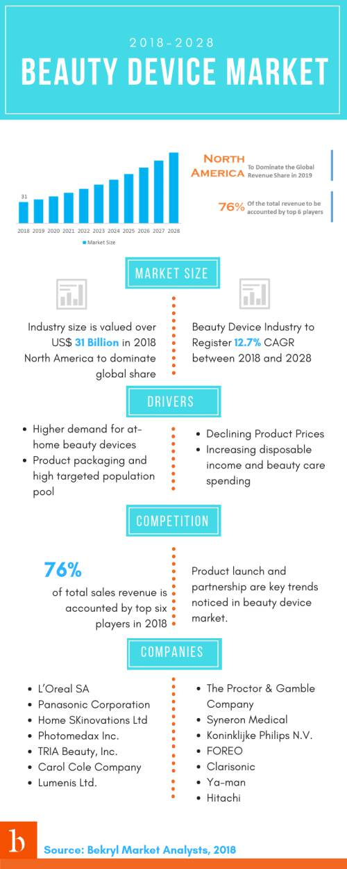 beauty device market size will register double the growth by 2028. the market is consolidated, as a result, degree of competition in the market is relatively lower. Top companies will be focusing on product launch and partnership with local distributors to boost their sales revenue.