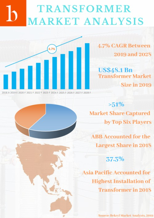 Global Transformer Market Value is expected to grow by 1.4X to generate high revenue opportunity for industry players. ABB is the market leader in transformer market. It has strong presence worldwide. In fact, over half of the market share is captured by top six players.
