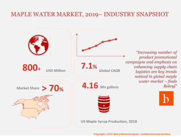 Global maple juice market is expected to register 7.1% CAGR and will witness emergence of many new startups especially in North America region.
