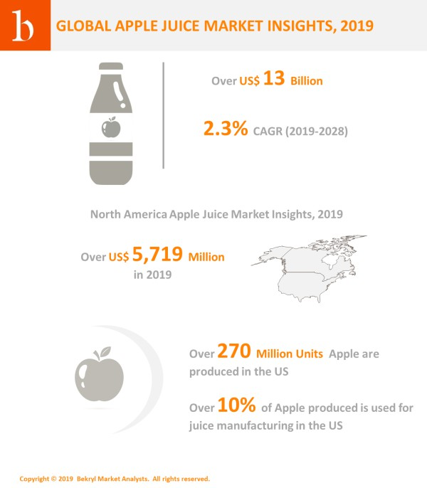 Global apple juice industry will continue to register upward trajectory growth surpassing USD 5.7 Billion revenue in 2019. As per the Bekryl insights, over 10% of apple produced is used for juice manufacturing in North America.