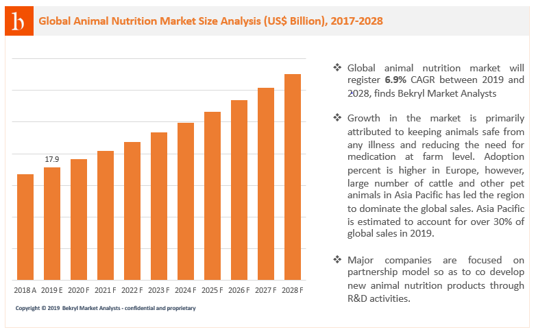According to Bekryl Intelligence, global animal nutrition market is set to register a CAGR of 6.9% between 2019 and 2028. Major players are focused on product development, with few opting for inorganic growth strategy.