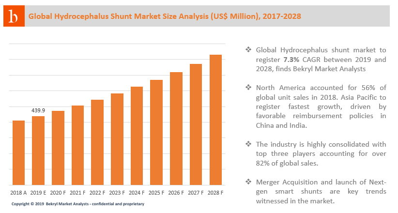 Global Hydrocephalus shunt market to register 7.3% CAGR between 2019 and 2028, finds Bekryl Market Analysts. Inorganic growth strategy will continue to be the major focus of the industry players in the market.