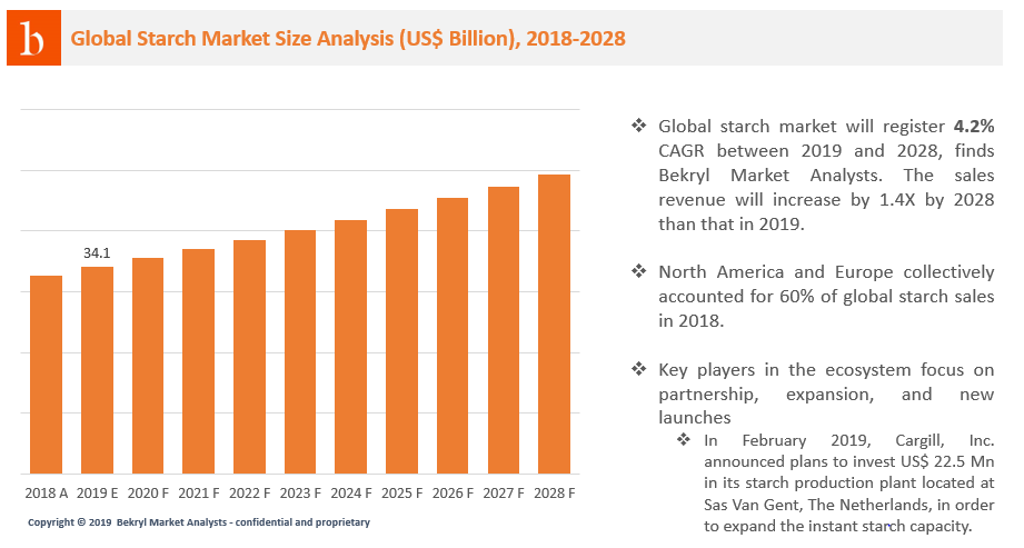 Global starch market is set to register 4.2% growth between 2019 and 2028. The industry is estimated to be valued over US$ 34 billion in 2019, finds Bekryl