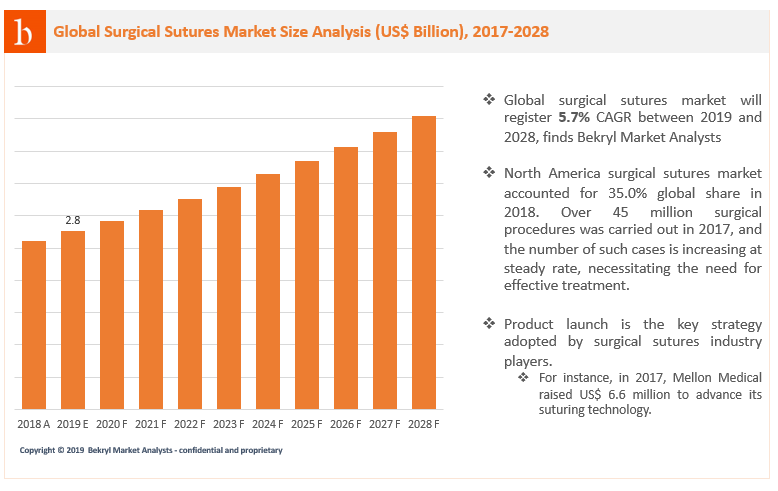 Worldwide surgical sutures unit sales is expected to witness 5.7% growth rate between 2019 and 2028. Growth in the market is mainly attributed to rising surgical procedures and demand for effective therapeutic approach in surgical process. The industry revenue will surpass USD 4.5 billion by 2028, finds Bekryl.